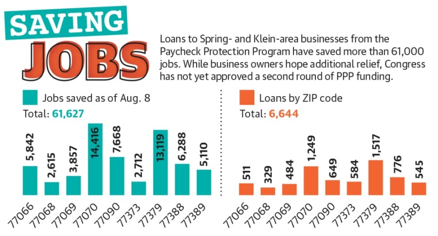 Loans to Spring- and Klein-area businesses from the Paycheck Protection Program have saved more than 61,000 jobs. While business owners hope additional relief, Congress has not yet approved a second round of PPP funding. (Designed by Ronald Winters/Community Impact Newspaper)