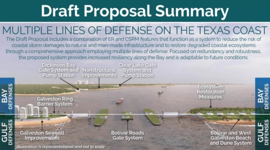 The Coastal Texas Study proposes several projects working together to protect Galveston Bay with multiple lines of defense. (Courtesy Army Corps of Engineers)