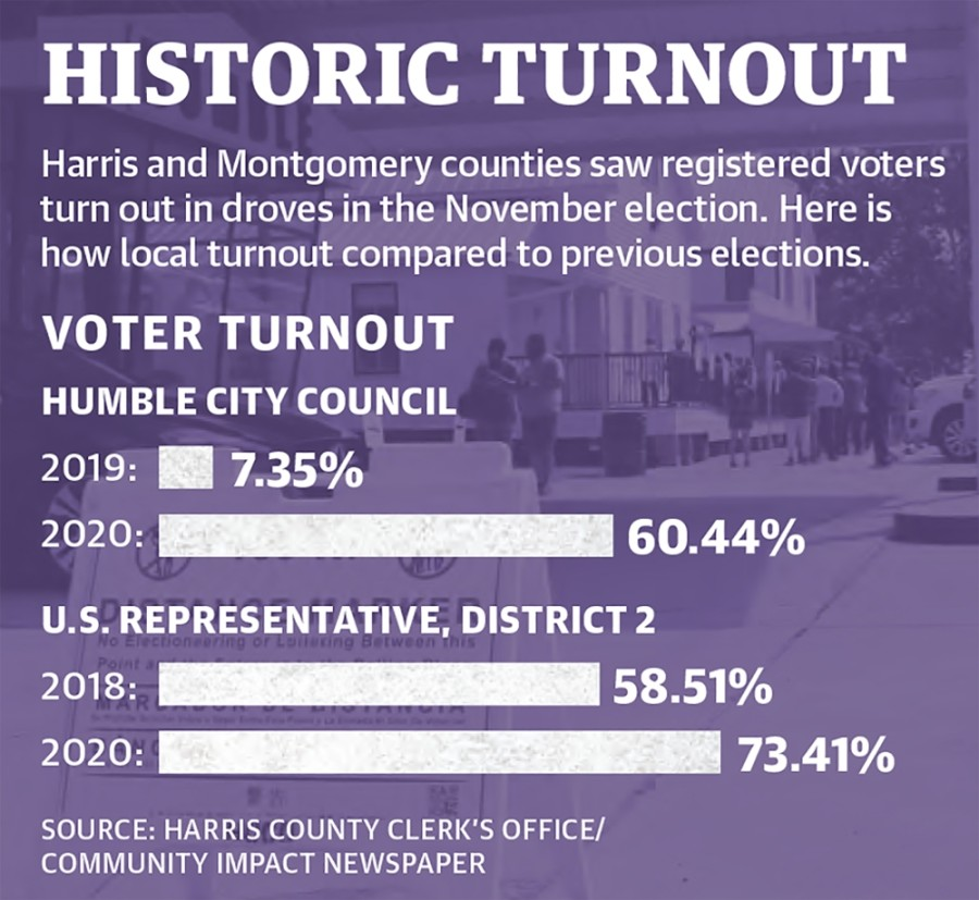 Harris and Montgomery counties saw registered voters turn out in droves in the November election. Here is how local turnout compared to previous elections. (Designed by Ronald Winters/Community Impact Newspaper)