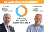 Early voting for the Keller mayoral runoff election begins Nov. 24. Election Day is Dec. 8. (Design by Ellen Jackson/Community Impact Newspaper)