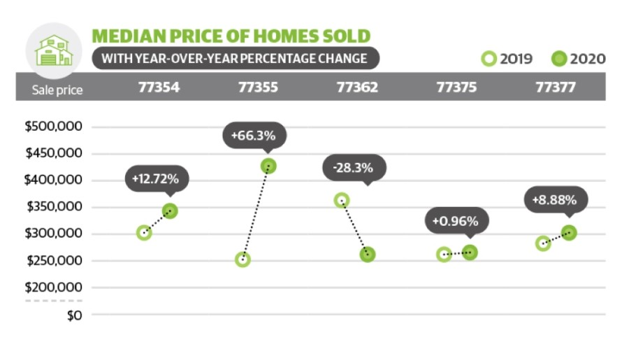 ZIP code 77355 in the Magnolia area saw the median price of homes sold in October surge 66.3% year over year.
