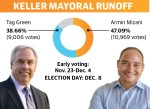 Early voting began Nov. 23 for the Keller mayoral runoff election. Election Day is Dec. 8. Polls will be open from 7 a.m.-7 p.m. at Keller Town Hall. (Design by Ellen Jackson/Community Impact Newspaper)