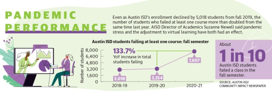 About one in 10 Austin ISD students failed a class this fall as the district adjusted to virtual learning. (Community Impact staff)