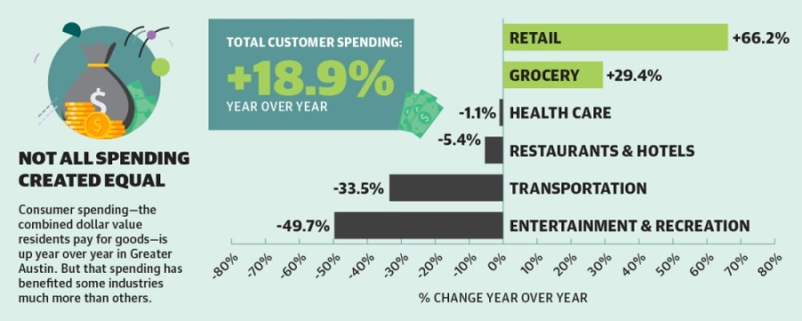 Consumer spending—the combined dollar value residents pay for goods—is up year over year in Greater Austin. But that spending has benefited some industries much more than others. (Opportunity Insights/Community Impact Newspaper)