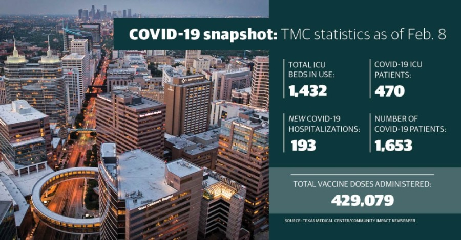 Since Jan. 25, Texas Medical Center has upped the total number of vaccine doses it has administered by nearly 70%. (Community Impact staff)