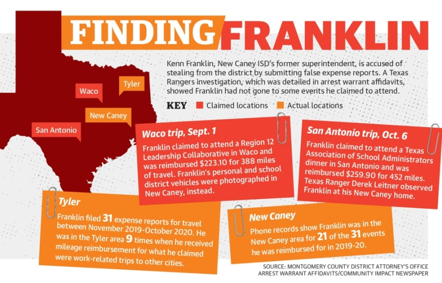 Kenn Franklin, New Caney ISD's former superintendent, is accused of stealing from the district by submitting false expense reports. A Texas Rangers investigation, which was detailed in arrest warrant affidavits, showed Franklin had not gone to some events he claimed to attend. (Designed by Ronald Winters/Community Impact Newspaper)