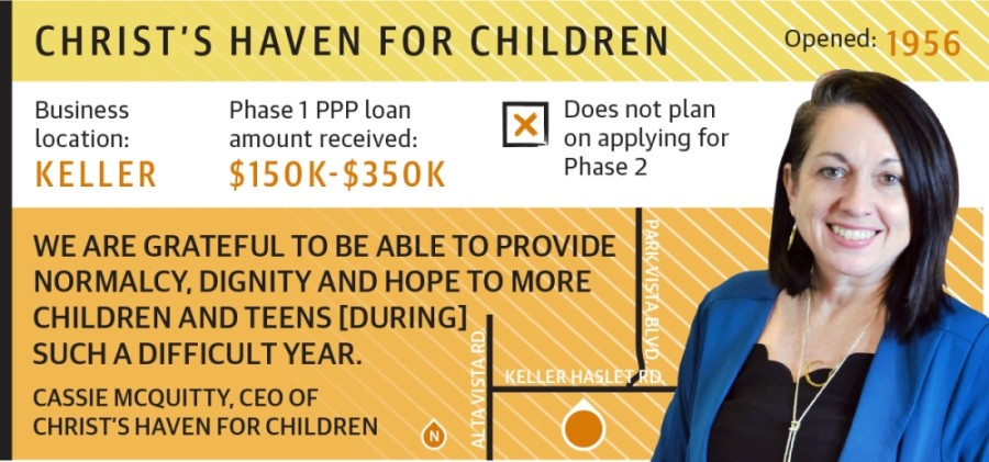 Nonprofit Christ's Haven for Children in Keller was a recipient during the first round of PPP funding. (Design by Ellen Jackson/Community Impact Newspaper)