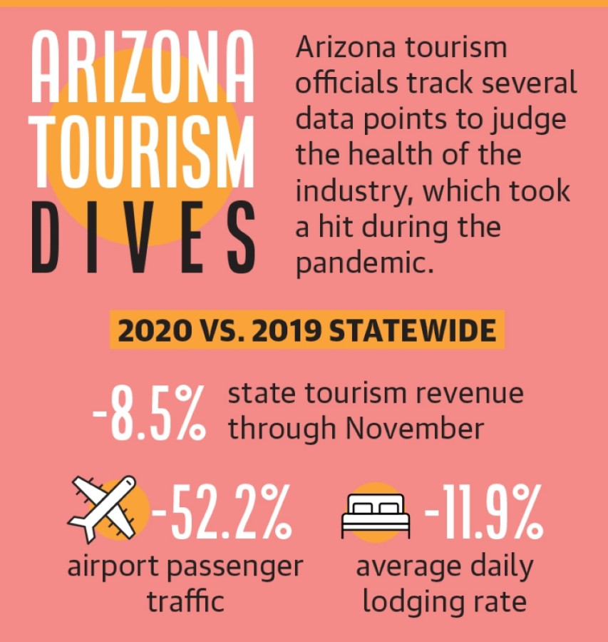 Arizona tourism statistics