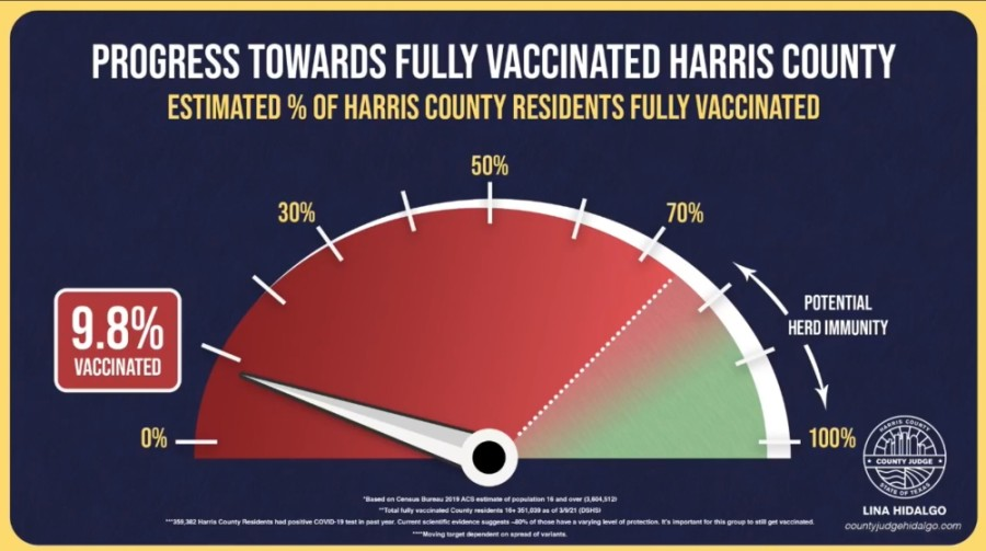The same day Gov. Greg Abbott's statewide mask mandate was lifted and businesses across Texas were able to open at 100% capacity, Harris County Judge Lina Hidalgo reported 9.8% of county residents over the age of 16 have been fully vaccinated against COVID-19 as of March 10. (Screenshot via Facebook Live)