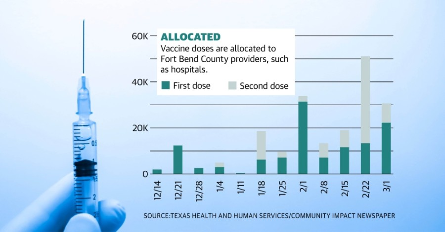 As of March 3, just over 200,000 vaccines had been distributed to more than 65 different locations in Fort Bend County, including local hospitals, clinics and pharmacies. (Graphic by Chase Brooks/Community Impact Newspaper)