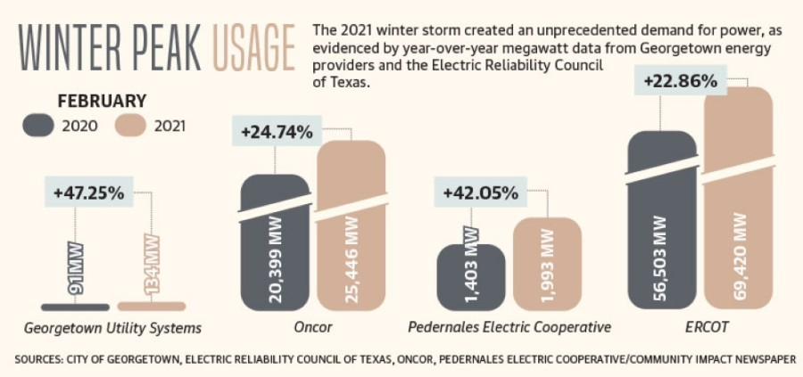 The 2021 winter storm created an unprecedented demand for power. (Community Impact Newspaper staff)