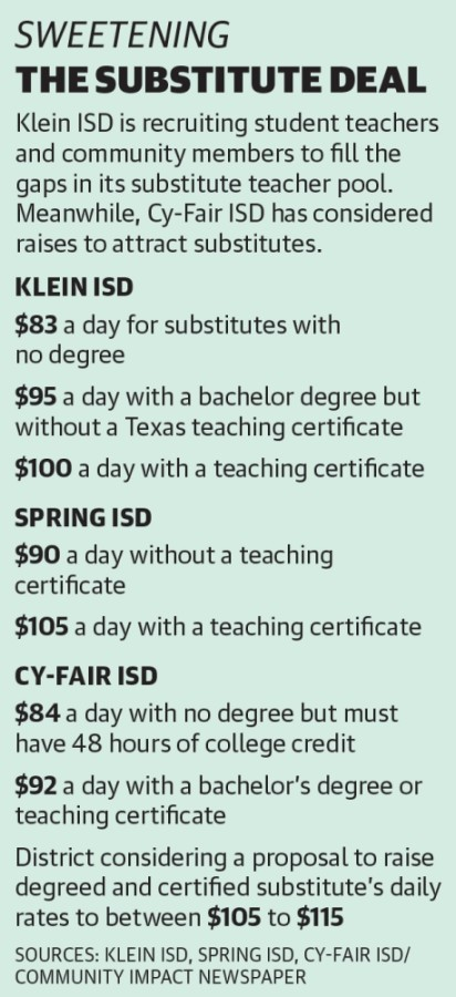 Klein ISD is recruiting student teachers and community members to fill the gaps in its substitute teacher pool. Meanwhile, Cy-Fair ISD has considered raises to attract substitutes. (Graphic by Ronald Winters/Community Impact Newspaper)