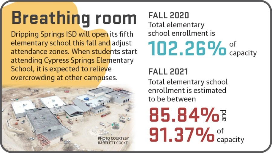 Dripping Springs ISD is in the process of building Cypress Springs Elementary School, which is on track to complete construction by July 23.