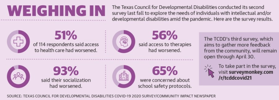 The Texas Council for Developmental Disabilities conducted its second survey last fall to explore the needs of individuals with intellectual and/or developmental disabilities amid the pandemic. Here are the survey results. (Designed by Ronald Winters/Community Impact Newspaper)