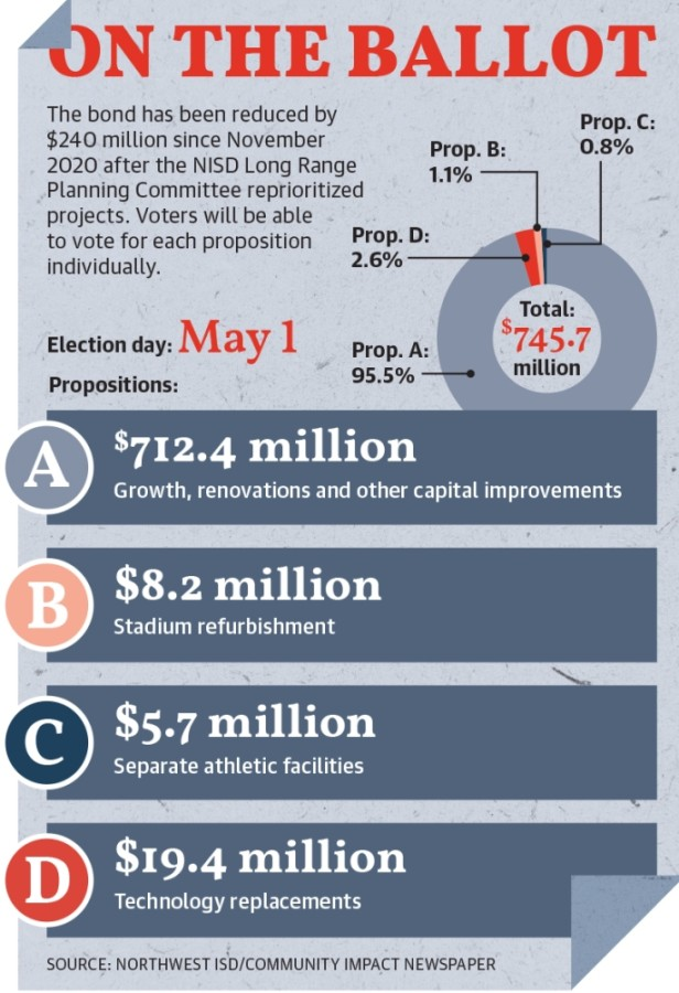 Northwest ISD will hold a $745.7 million bond election on May 1. (Design by Ellen Jackson/Community Impact Newspaper)