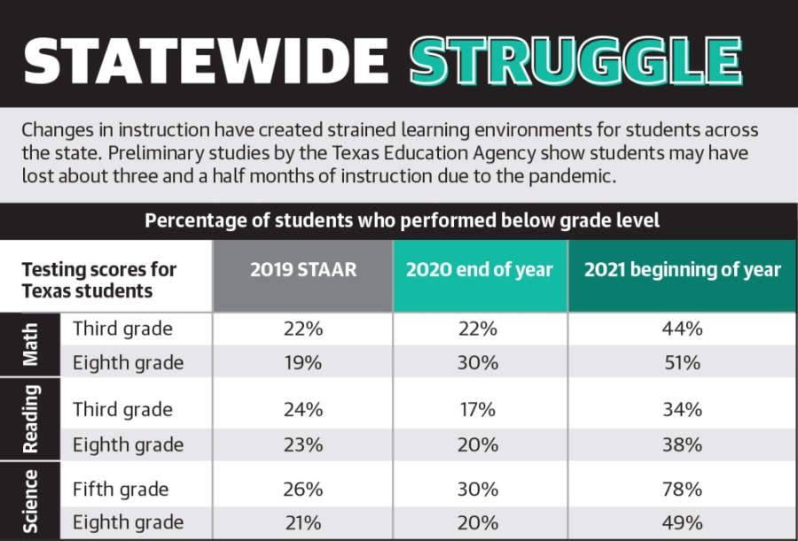 Changes in instruction have created strained learning environments for students across the state. Preliminary studies by the Texas Education Agency show students may have lost about three and a half months of instruction due to the pandemic. (Graphic by Ronald Winters/Community Impact Newspaper)