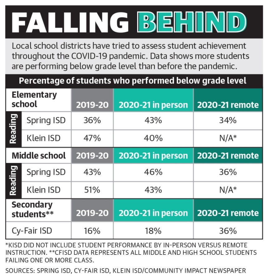 Local school districts have tried to assess student achievement throughout the COVID-19 pandemic. Data shows more students are performing below grade level than before the pandemic. (Graphic by Ronald Winters/Community Impact Newspaper)