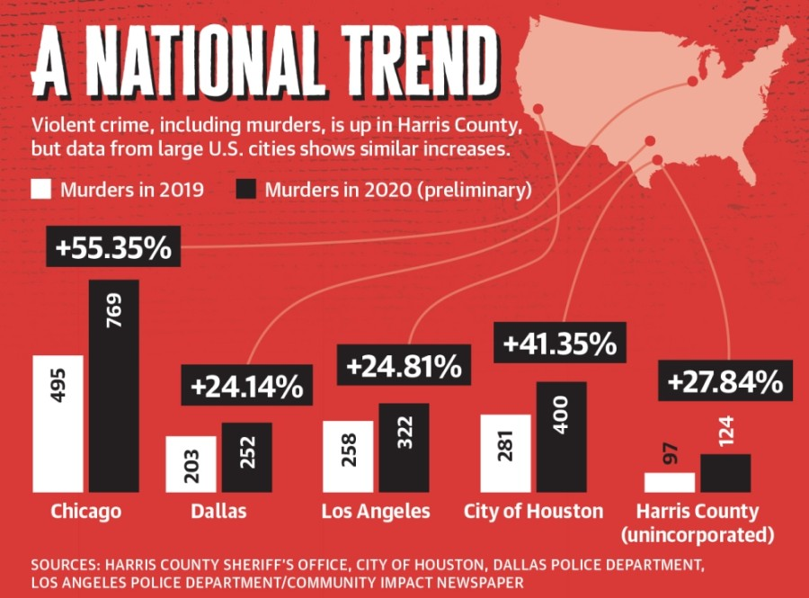 Violent crime, including murders, is up in Harris County, but data from large U.S. cities shows similar increases. (Graphic by Ronald Winters/Community Impact Newspaper)