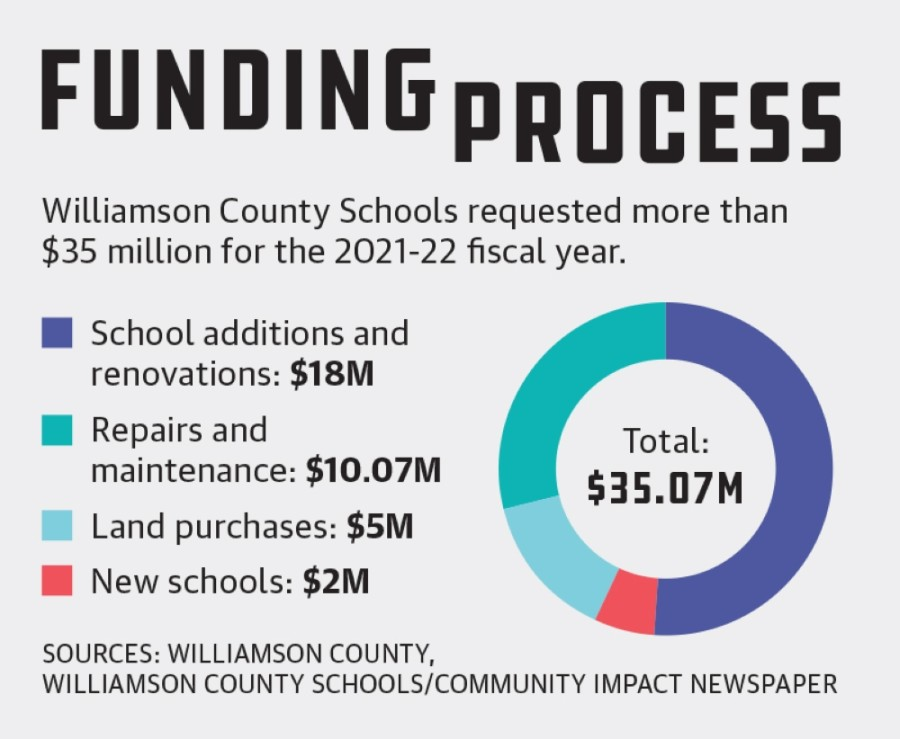 Williamson County Schools is planning for a number of new campuses and improvements over the next few years.