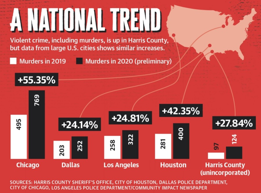 Violent crime, including murders, is up in Harris County, but data from large U.S. cities shows similar increases.