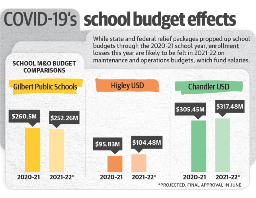 Districts maintenance and operations budgets
