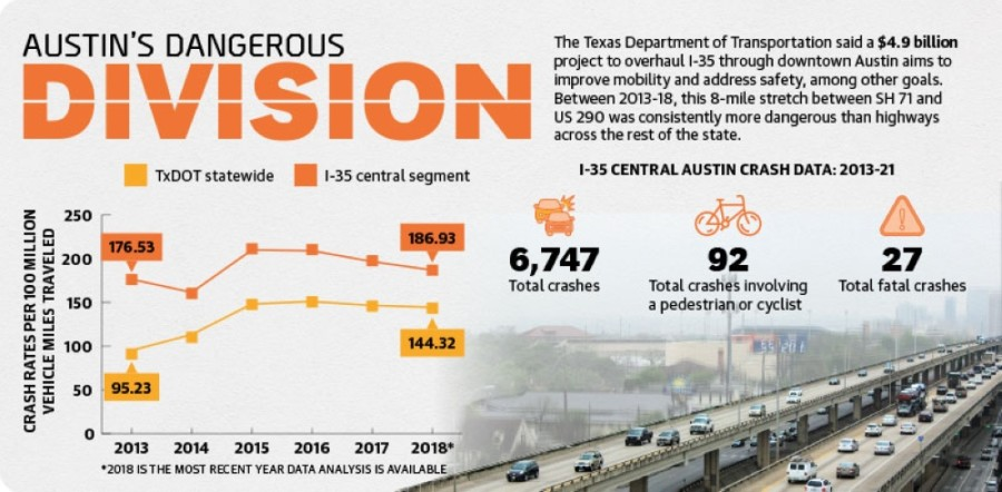The Texas Department of Transportation said a $4.9 billion project to overhaul I-35 through downtown Austin aims to improve mobility and address safety, among other goals. between 2013-18, this 8-mile stretch between SH 72 and US 290 was consistently more dangerous than highways across the rest of the state. (Jack Flagler/Community Impact Newspaper)