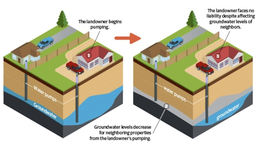 Under the Texas Rule of Capture, the landowner is entitled to the water underneath their land. Lone Star Groundwater Conservation District, the entity that manages groundwater in Montgomery County, is prioritizing protecting these private property rights when it comes to making regulatory decisions. (Community Impact Newspaper)