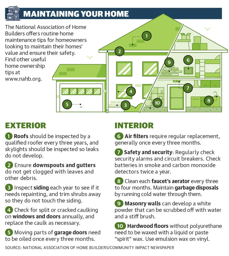 The National Association of Home Builders offers routine home maintenance tips for homeowners looking to maintain their homes' value and ensure their safety. (Community Impact Newspaper staff)