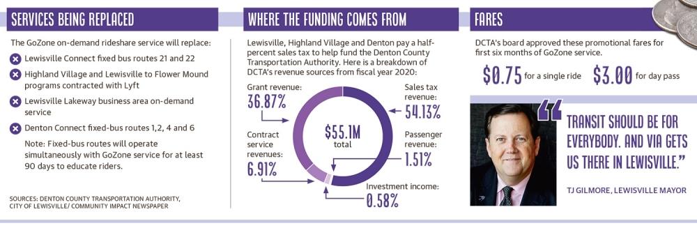 Community Impact Newspaper graphic