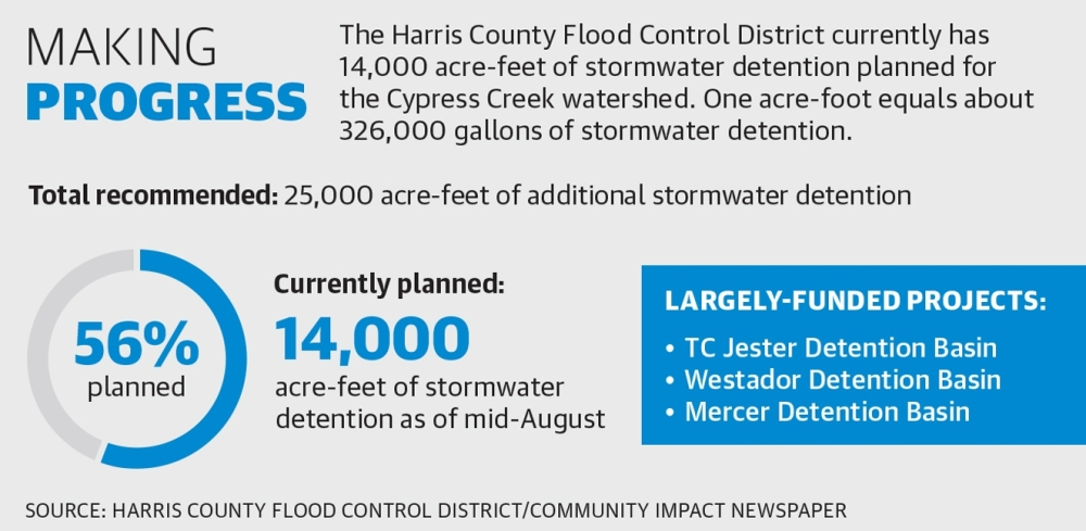 The Harris County Flood Control District currently has 14,000 acre-feet of stormwater detention planned for the Cypress Creek watershed. One acre-foot equals about 326,000 gallons of stormwater detention. (Ronald Winters/Community Impact Newspaper)