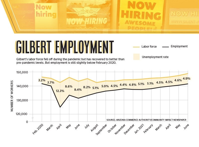 (Source: Arizona Commerce Authority/Community Impact Newspaper)