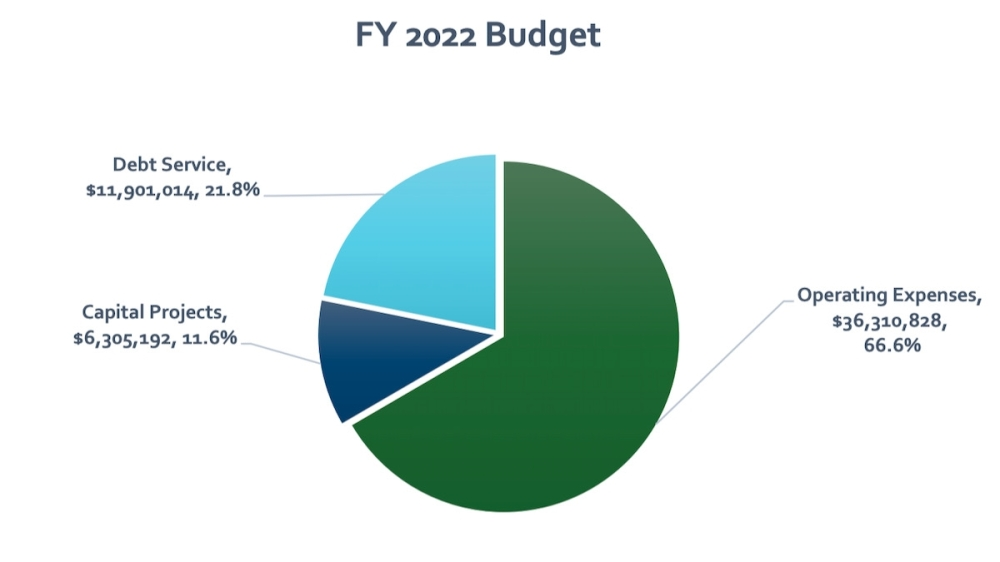 The adopted budget's expenses total $54.5 million. (Courtesy city of Hutto)