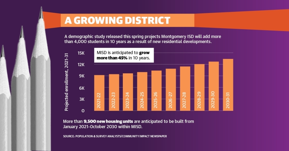 A demographic report completed this spring by demographics firm Population and Survey Analysts projects Montgomery ISD's enrollment will grow more than 45% in 10 years. As a result, the district is beginning discussions for a possible May 2022 bond election, district officials said.