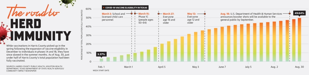 While vaccinations in Harris County picked up in the spring following the expansion of vaccine eligibility in December to individuals in phases 1A and 1B, they have since slowed in the summer months. As of Aug. 30, just under half of Harris County's total population had been fully vaccinated. (Ronald Winters/Community Impact Newspaper)