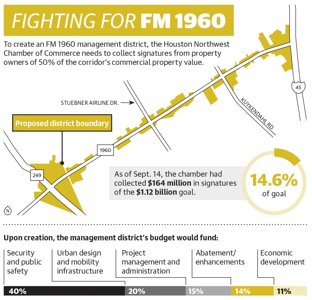 To create an FM 1960 management district, the Houston Northwest Chamber of Commerce needs to collect signatures from property owners of 50% of the corridor's commercial property value. (Ronald Winters/Community Impact Newspaper)