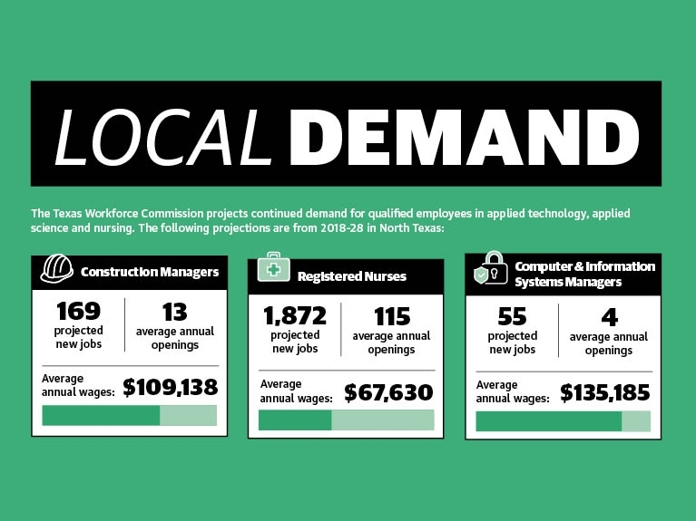 The Texas Workforce Commission projects continued demand for qualified employees in applied technology, applied science and nursing. These projections are from 2018-28 in North Texas. (Texas Workforce Commission/Community Impact Newspaper)