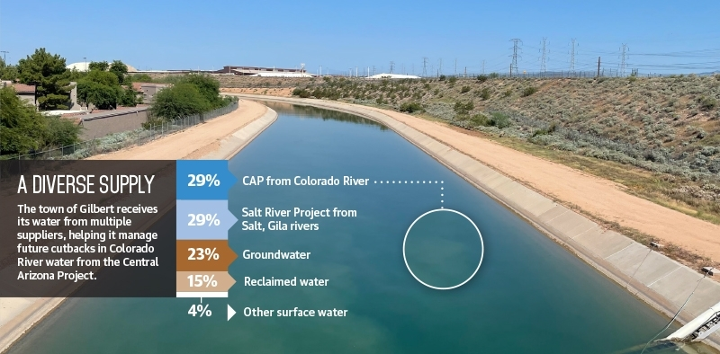 Central Arizona Project canal