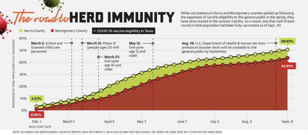 While vaccinations in Harris and Montgomery counties picked up following the expansion of vaccine eligibility to the general public in the spring, they have since slowed in the summer months. As a result, less than half of each county's total population had been fully vaccinated as of Sept. 20. (Ronald Winters/Community Impact Newspaper)