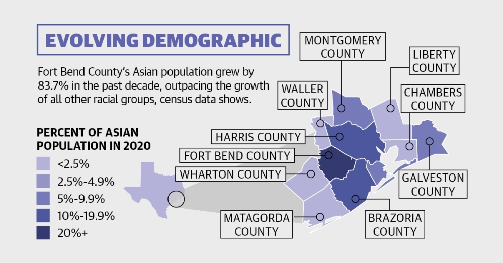 Fort Bend County's Asian population made up 22.2% in 2020, compared to 7.4% in Harris County and 1.4% in Waller County. (Graphic by Community Impact Newspaper staff)