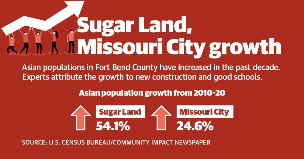 The Asian population has increased by 54.1% in Sugar Land and 24.6% in Missouri City from 2010-20. (Graphic by Community Impact Newspaper staff)