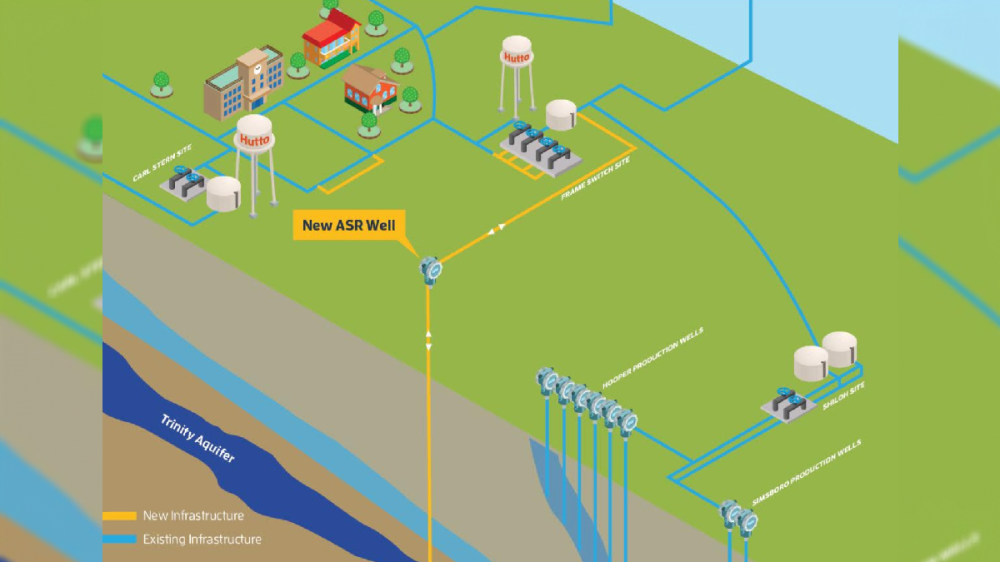 The Aquifer Storage & Recovery well is expected to reduce strain on the water system in times of high demand. (Graphic courtesy city of Hutto)