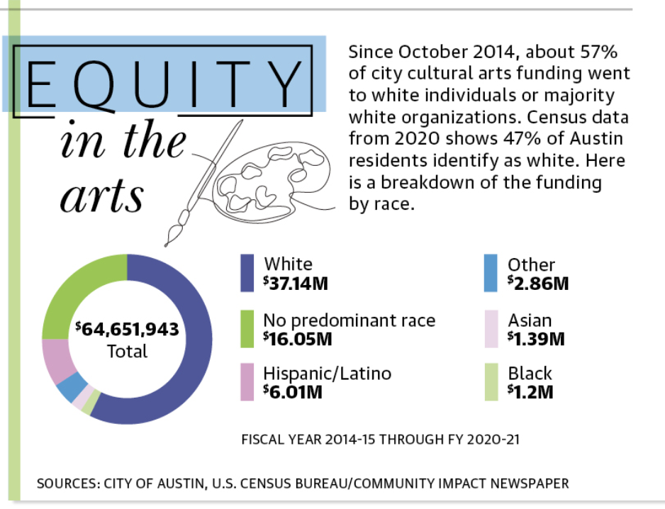 The city of Austin is trying to address what it calls an inequity in the cultural arts sphere. (Community Impact Newspaper staff)