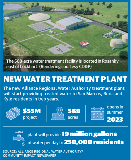 The Alliance Regional Water Authority is constructing a 568-acre water treatment plant set to begin operating in summer 2023. (Rendering courtesy CD&P)