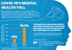 Health officials, crisis response teams and mental health professionals have reported more people dealing with anxiety, stress, depression and grief in the last year. Nationally, data suggests more people are reporting negative effects to mental health due to COVID-19 than prior to the pandemic. (Ronald Winters/Community Impact Newspaper)
